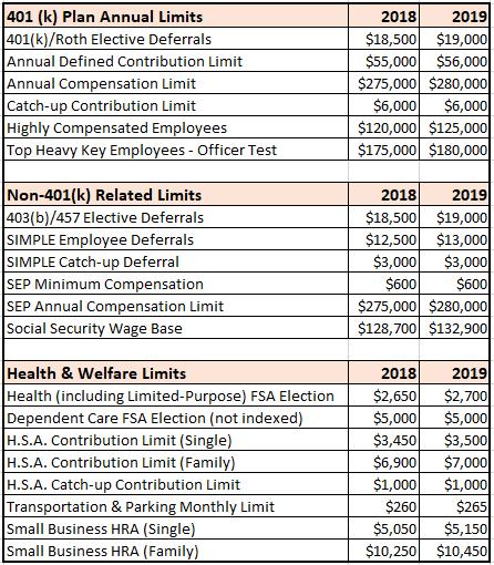 maximum social security benefit 2019